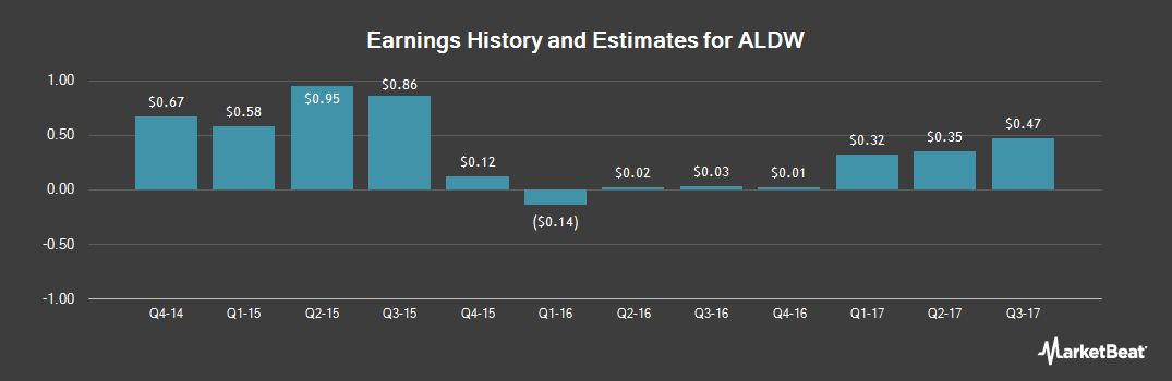 Earnings by Quarter for Alon USA Partners LP (NYSE:ALDW)