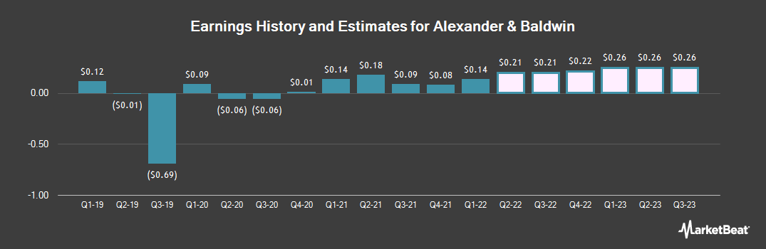 Earnings by Quarter for Alexander & Baldwin Holdings (NYSE:ALEX)