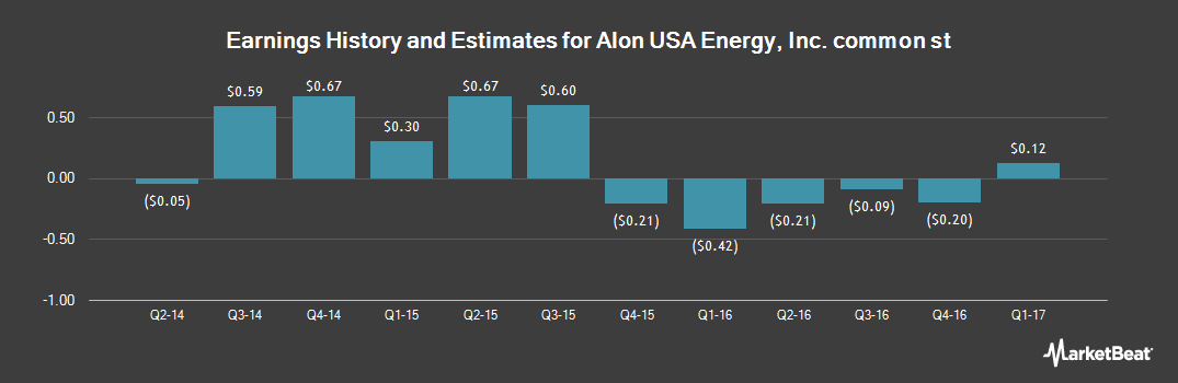 Earnings by Quarter for Alon USA Energy (NYSE:ALJ)