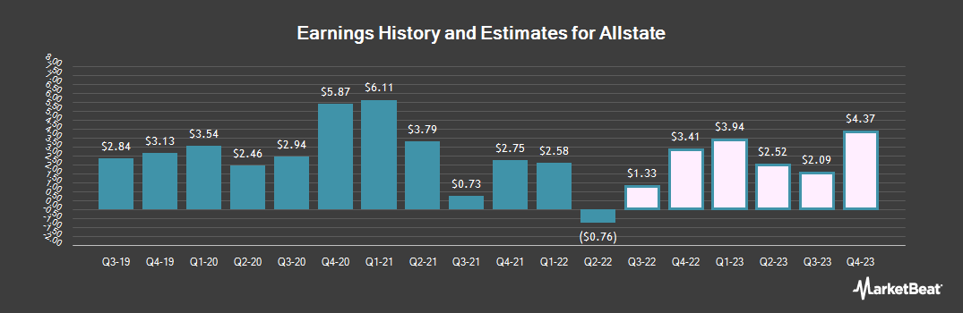 Earnings by Quarter for Allstate Corp (NYSE:ALL)