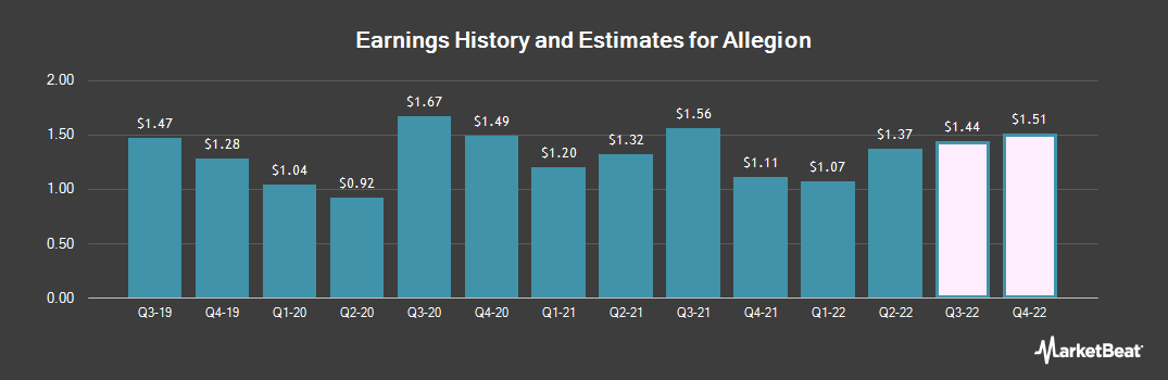 Earnings by Quarter for Allegion PLC (NYSE:ALLE)