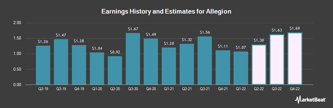 Earnings by Quarter for Allegion (NYSE:ALLE)