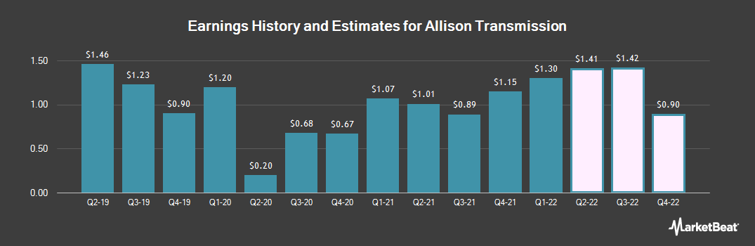 Earnings by Quarter for Allison Transmission (NYSE:ALSN)