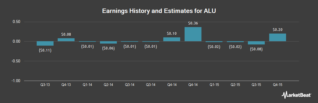 Earnings by Quarter for Alcatel Lucent SA (NYSE:ALU)