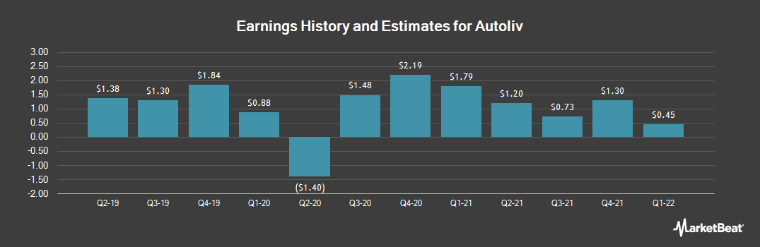 Earnings by Quarter for Autoliv (NYSE:ALV)
