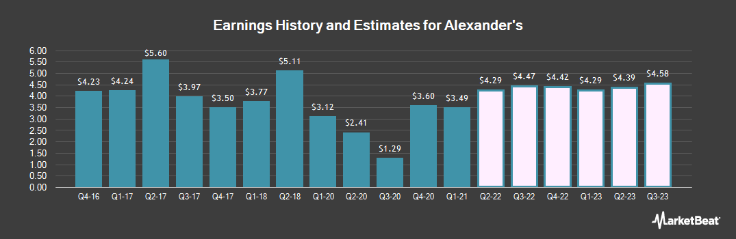 Earnings by Quarter for Alexander`s (NYSE:ALX)