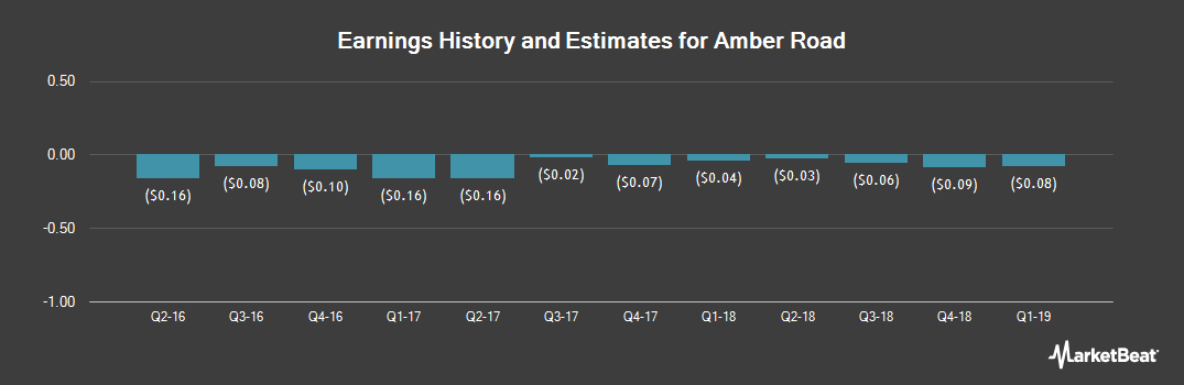 Earnings by Quarter for Amber Road (NYSE:AMBR)