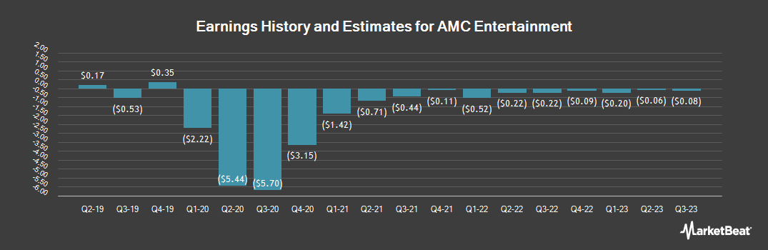 Earnings by Quarter for AMC Entertainment Holdings (NYSE:AMC)