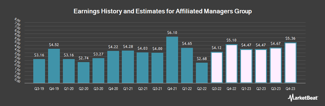 Earnings by Quarter for Affiliated Managers Group (NYSE:AMG)