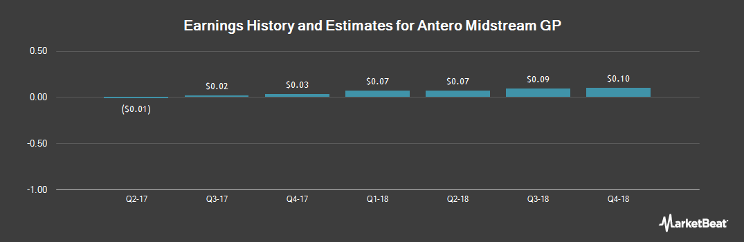 Earnings by Quarter for Antero Midstream GP (NYSE:AMGP)
