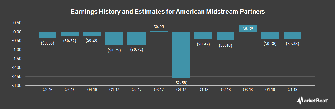 Earnings by Quarter for American Midstream Partners (NYSE:AMID)