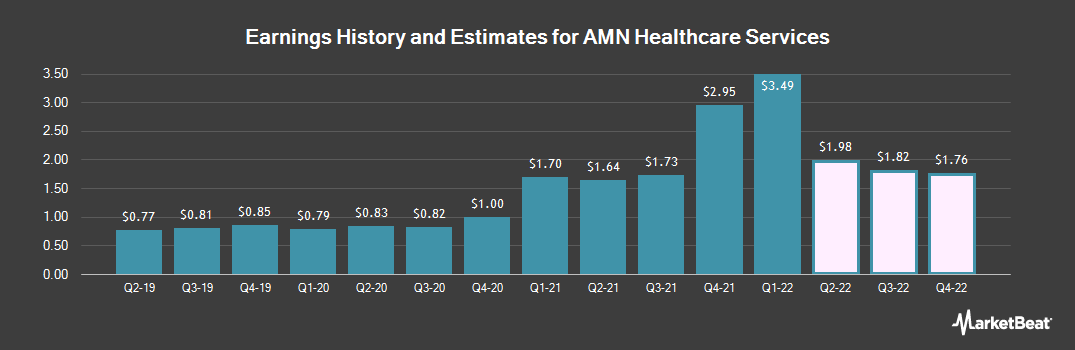 Earnings by Quarter for Amn Healthcare Services (NYSE:AMN)