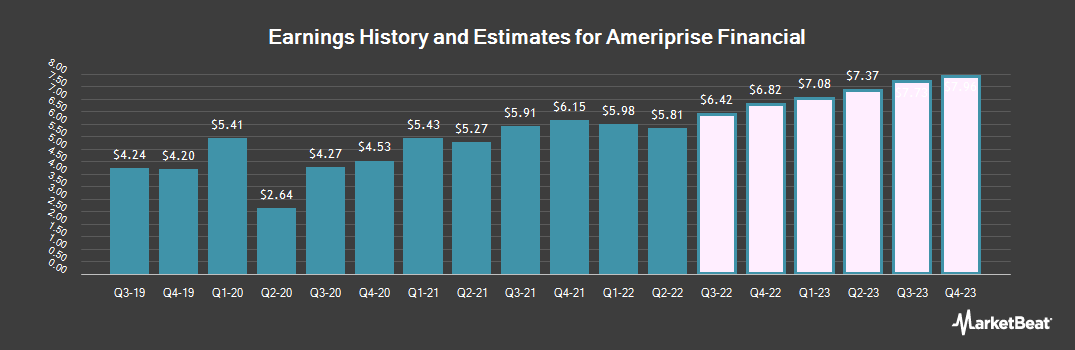 Earnings by Quarter for Ameriprise Financial Services (NYSE:AMP)