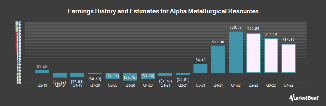 Earnings by Quarter for American Airlines Group (NYSE:AMR)