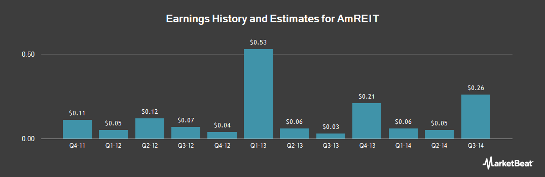 Earnings by Quarter for AmREIT (NYSE:AMRE)