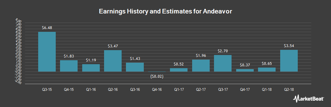 Earnings by Quarter for Andeavor (NYSE:ANDV)