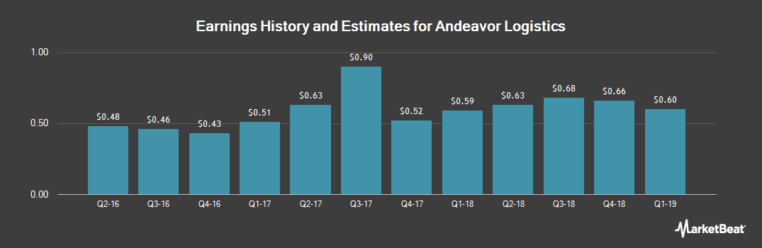 Earnings by Quarter for Andeavor Logistics (NYSE:ANDX)