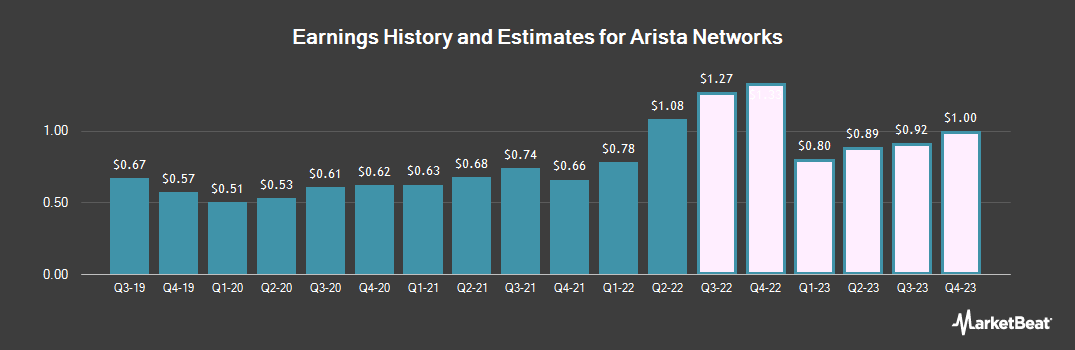 Earnings by Quarter for Arista Networks (NYSE:ANET)