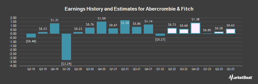 Earnings by Quarter for Abercrombie & Fitch (NYSE:ANF)