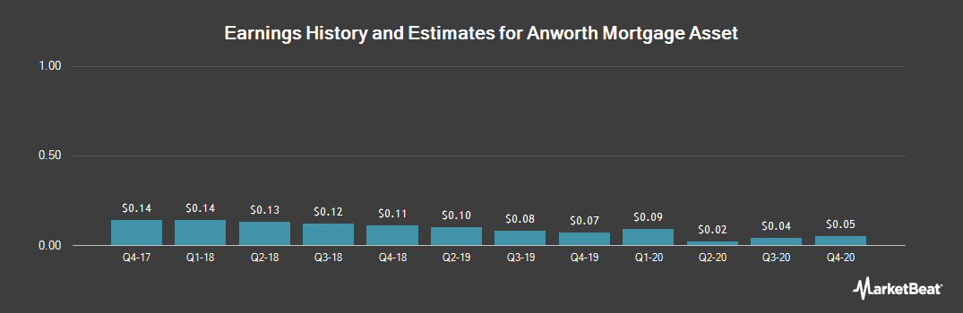 Earnings by Quarter for Anworth Mortgage Asset  Corporation (NYSE:ANH)