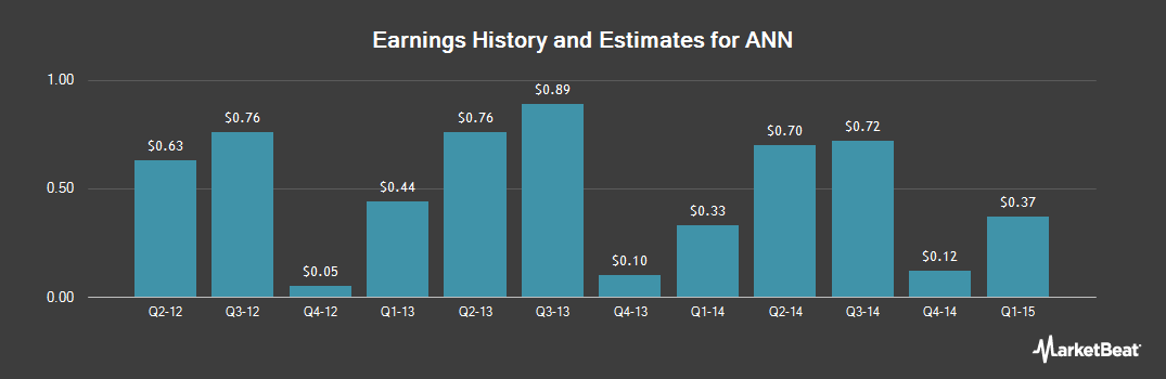 Earnings by Quarter for Ann (NYSE:ANN)