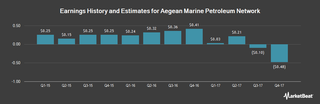 Earnings by Quarter for Aegean Marine Petroleum Network (NYSE:ANW)