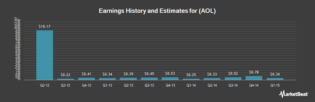 Earnings by Quarter for AOL (NYSE:AOL)
