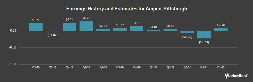 Earnings by Quarter for Ampco-Pittsburgh (NYSE:AP)