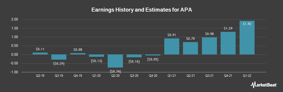 Earnings by Quarter for Apache Corporation (NYSE:APA)