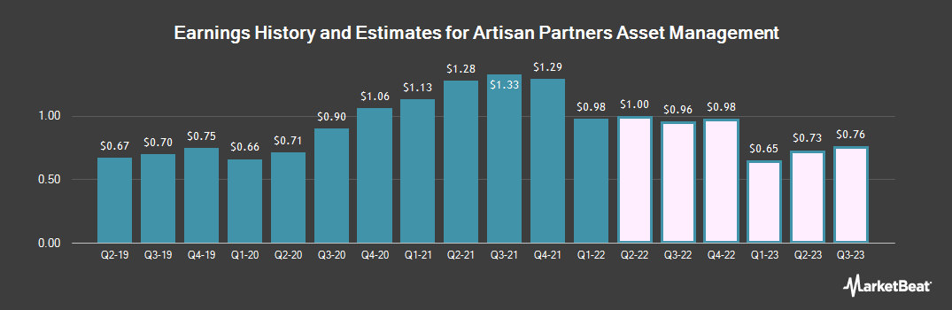 Earnings by Quarter for Artisan Partners Asset Management (NYSE:APAM)