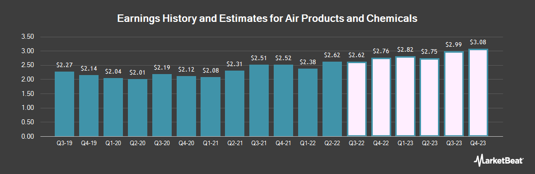 Earnings by Quarter for Air Products and Chemicals (NYSE:APD)
