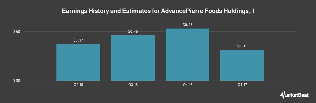 Earnings by Quarter for AdvancePierre Foods (NYSE:APFH)