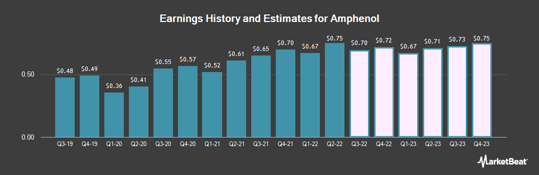 Earnings by Quarter for Amphenol Corporation (NYSE:APH)