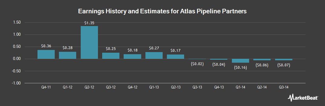 Earnings by Quarter for Targa Pipeline Partners (NYSE:APL)