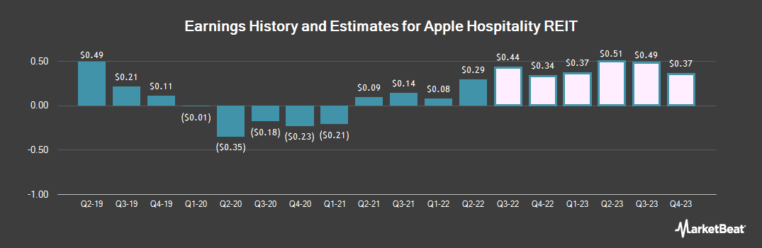 Earnings by Quarter for Apple Hospitality REIT (NYSE:APLE)