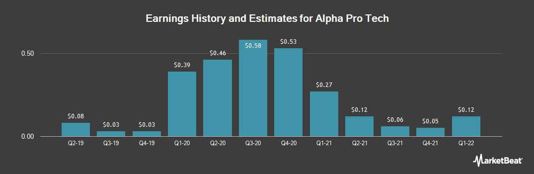 Earnings by Quarter for Alpha Pro Tech (NYSE:APT)