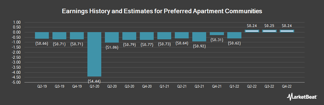 Earnings by Quarter for Preferred Apartment Communities (NYSE:APTS)