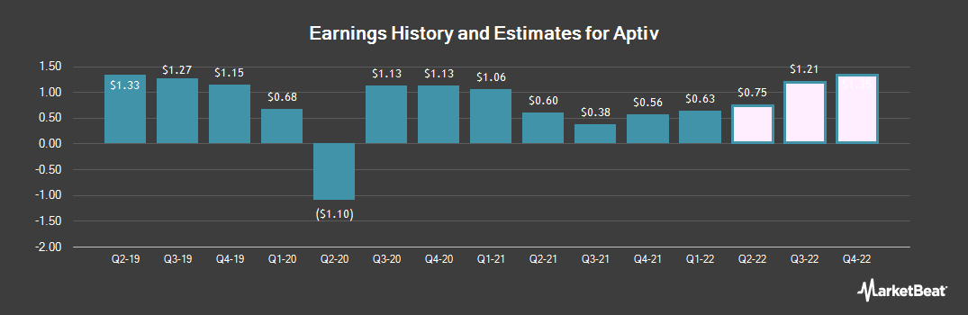 Earnings by Quarter for Aptiv (NYSE:APTV)