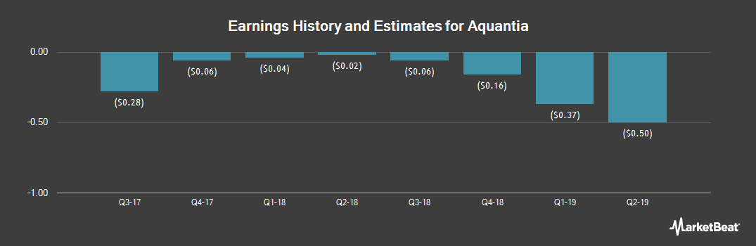 Earnings by Quarter for Aquantia (NYSE:AQ)