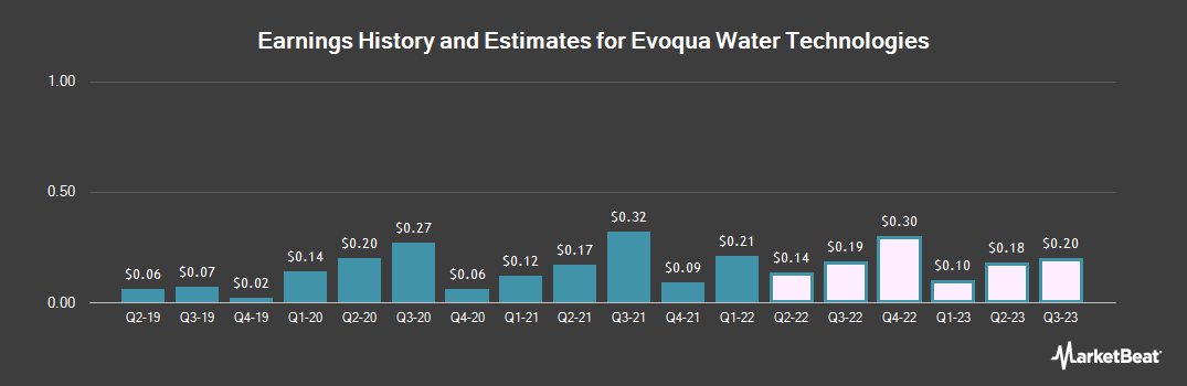 Earnings by Quarter for Evoqua Water Technologies (NYSE:AQUA)