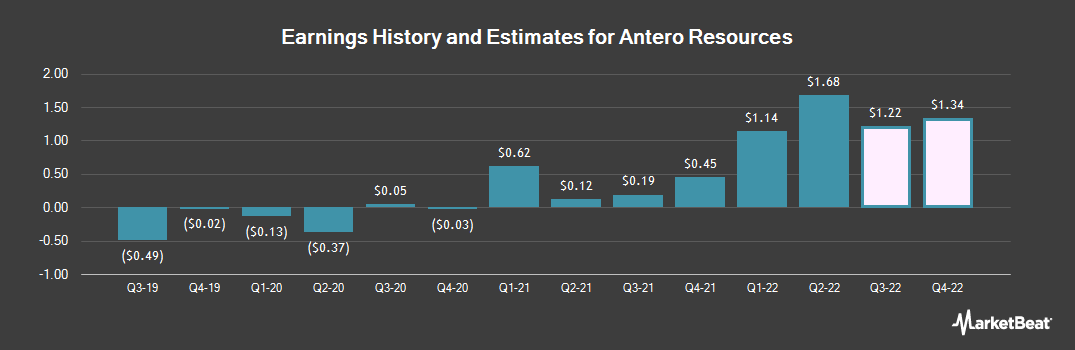 Earnings by Quarter for Antero Resources Corporation (NYSE:AR)