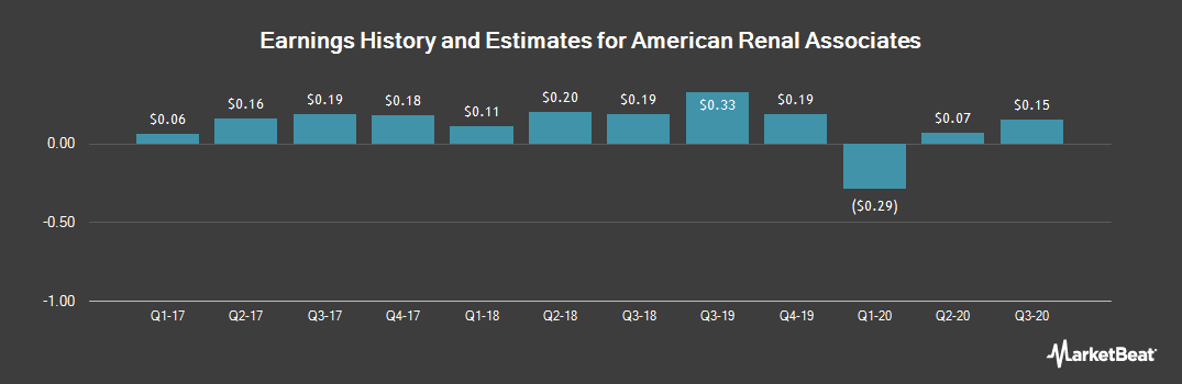 Earnings by Quarter for American Renal Associates (NYSE:ARA)