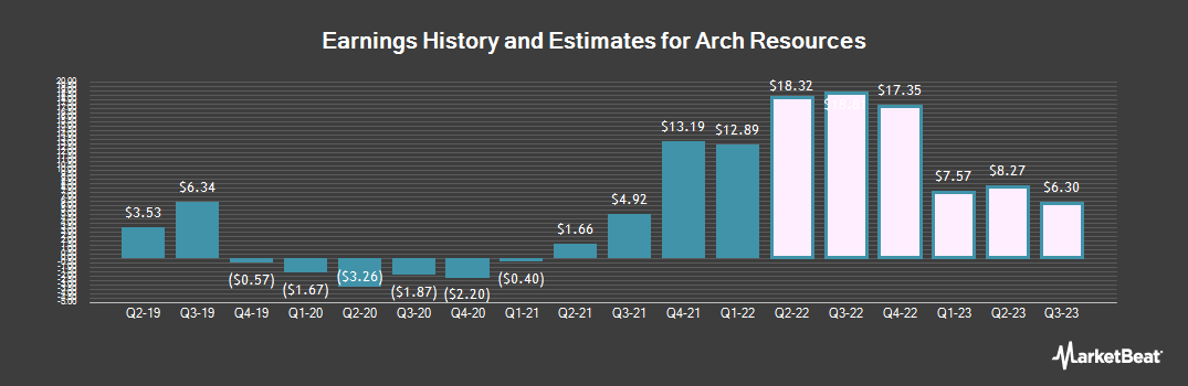 Earnings by Quarter for Arch Coal (NYSE:ARCH)