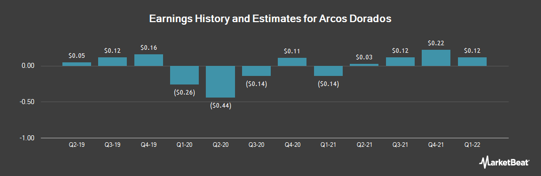 Earnings by Quarter for Arcos Dorados (NYSE:ARCO)