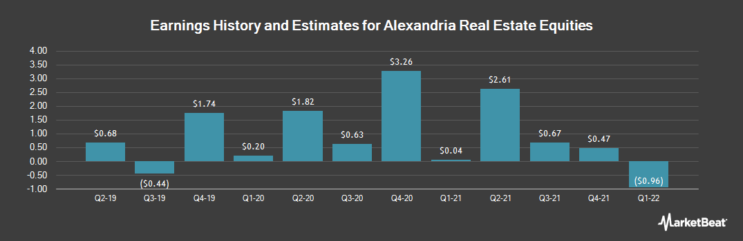 Earnings by Quarter for Alexandria Real Estate Equities (NYSE:ARE)