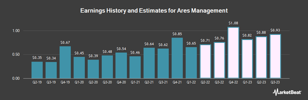 Earnings by Quarter for Ares Management LP (NYSE:ARES)
