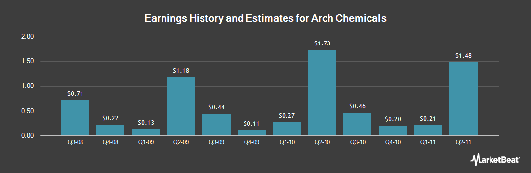 Earnings by Quarter for Arch Chemicals (NYSE:ARJ)