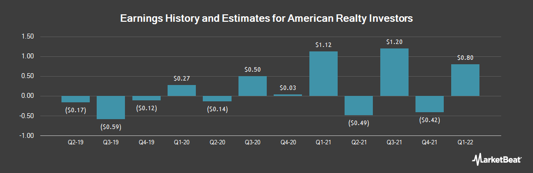 Earnings by Quarter for American Realty Investors (NYSE:ARL)