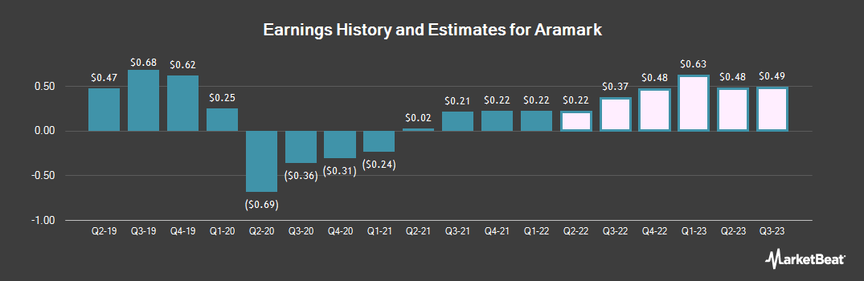 Earnings by Quarter for Aramark (NYSE:ARMK)