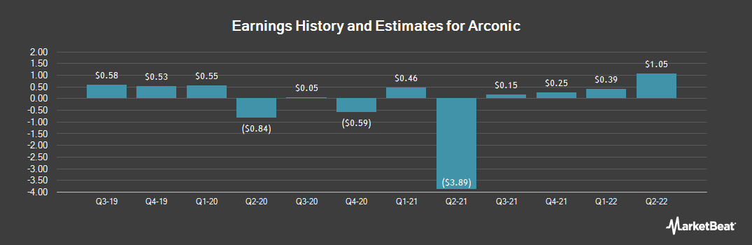 Earnings by Quarter for Arconic (NYSE:ARNC)